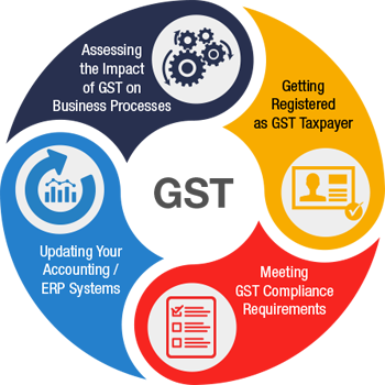 What is GST ?